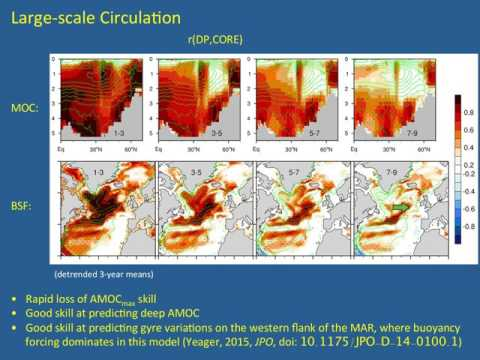 US AMOC: AMOC-related climate prediction using CESM