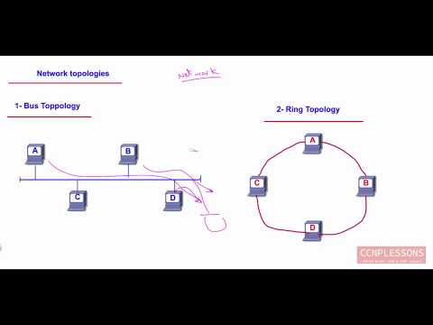 lec 1 certificates and network introduction By Ahmed Abdallah