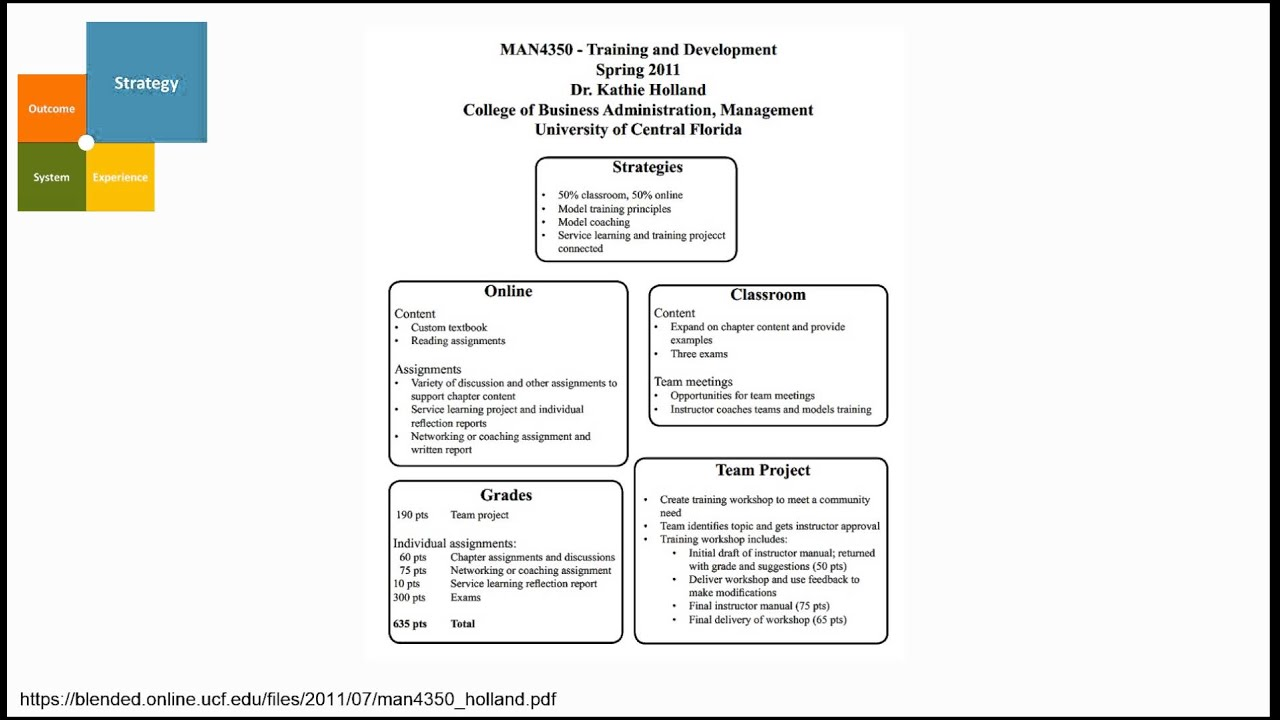 Learning Environment Modeling - Lessons - Tes Teach