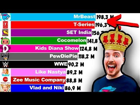 أغنى 10 أصحاب قنوات يوتيوب فى العالم