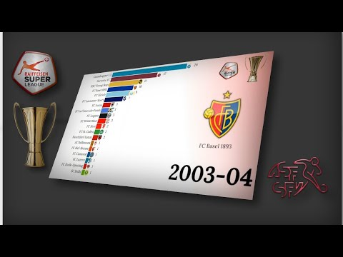 Switzerland Super League Table