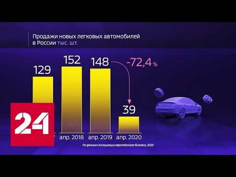 Россия в цифрах. Передумали ли россияне покупать автомобиль? - Россия 24