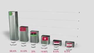 فيديو يعرفك على أصعب اللهجات العربية
