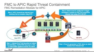 Rapid Threat Containment with APIC