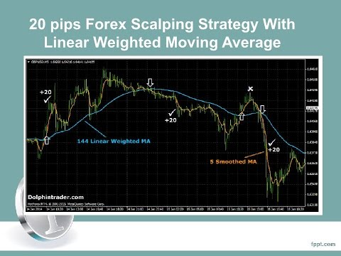 3 moving average strategy forex