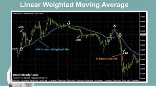 20 pips Forex Scalping Strategy With Linear Weighted Moving Average
