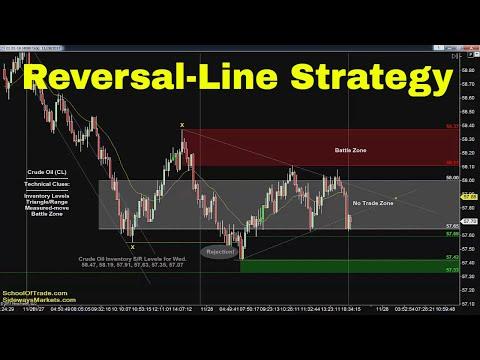 Reversal-Line Trading Strategy | Crude Oil, Emini, Nasdaq, Gold & Euro
