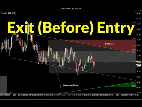 Plan the Exit Before Entry | Crude Oil, Emini, Nasdaq, Gold & Euro
