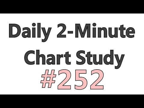 Daily 2-Minute Chart Study #252 – Different Stocks – Same Set Up – Same Results