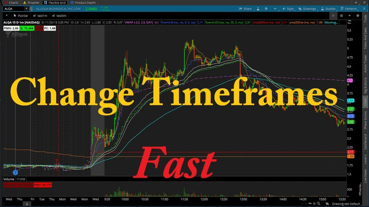 Think Or Swim Easy Time Frame Change Youtube
