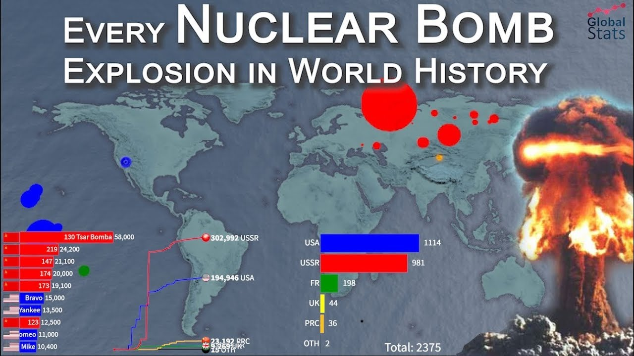 Every Nuclear Bomb Explosion in World History - YouTube