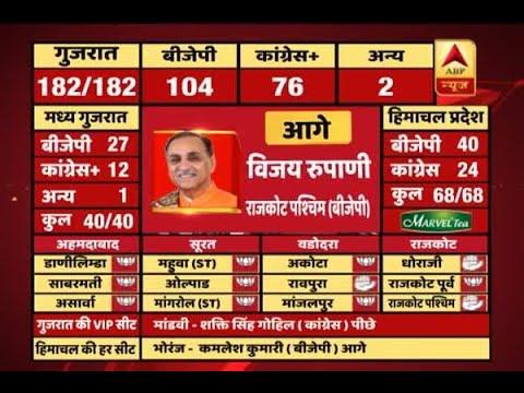 #ABPResults : Trends show Gujarat CM Vijay Rupani moving ahead now