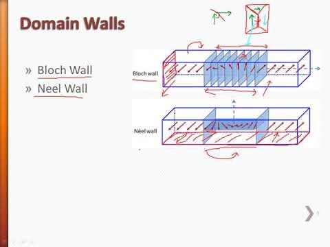 14  Domain Walls 1