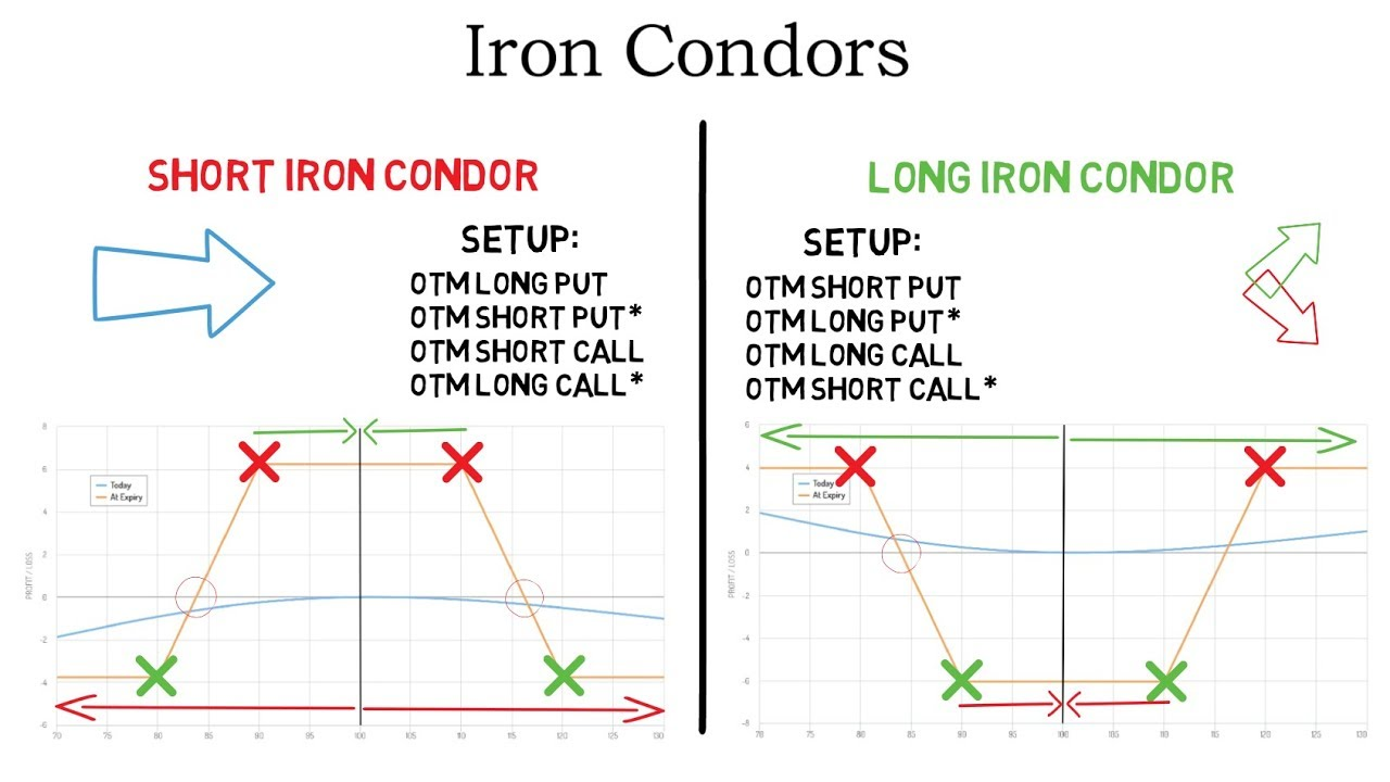 Iron condor strategy binary options