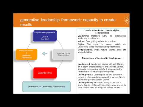 Developing Leadership capability to drive the business strategy