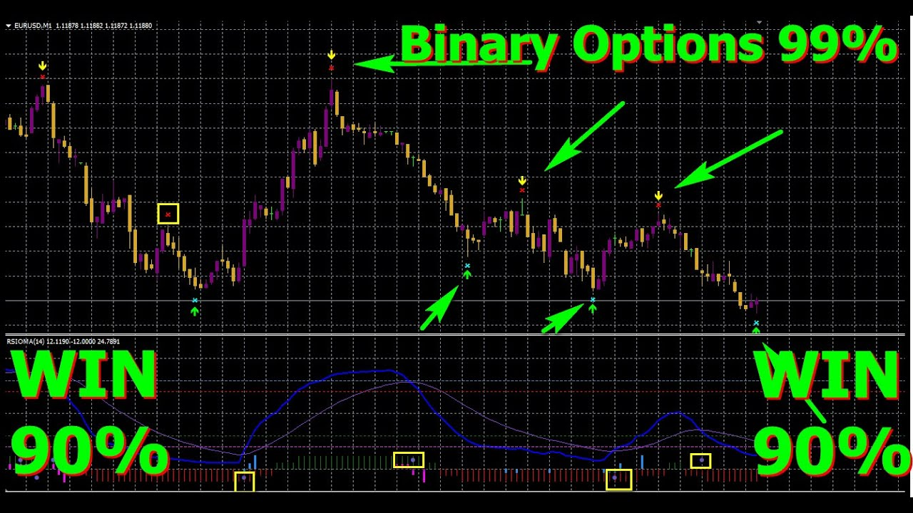 Binary options videos
