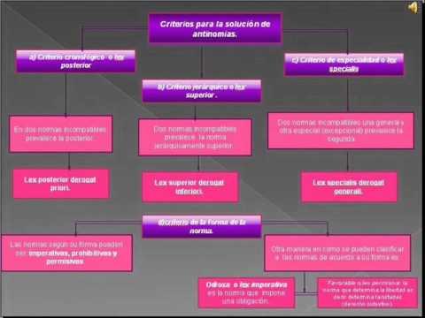 Teoria Del Ordenamiento Jurídico