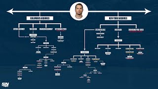 How Acquiring Rick Nash Is Still Paying Off For The New York Rangers 8-Years Later | NHL Trade Trees
