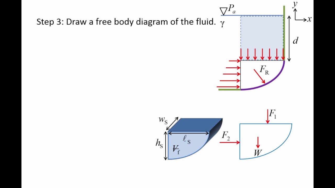 Fluid Mechanics Topic 43 Hydrostatic Force On A Curved Surface Freebody Diagram Is Simple With Arrows To Represent The Youtube