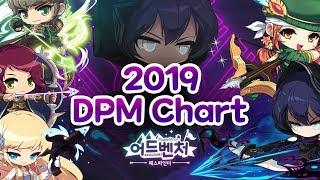 MapleStory 2019 Post-Pathfinder DPM Chart