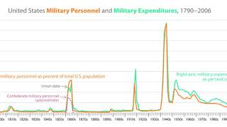 Military History Of The United States | Wikipedia Audio Article