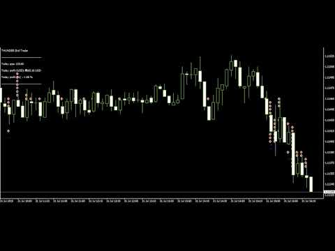 Forex Grid Trading System