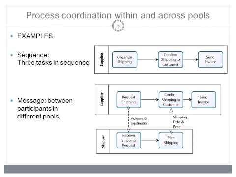 BPMN Basic Modelling - Pools & Lanes