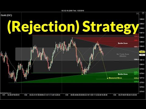 Trading Price Rejection | Crude Oil, Emini, Nasdaq, Gold & Euro