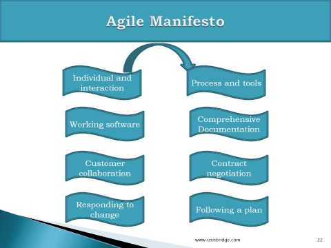 Agile Certification ( PMI-ACP ) Training Online | Lesson 1  : Agile Frame Work