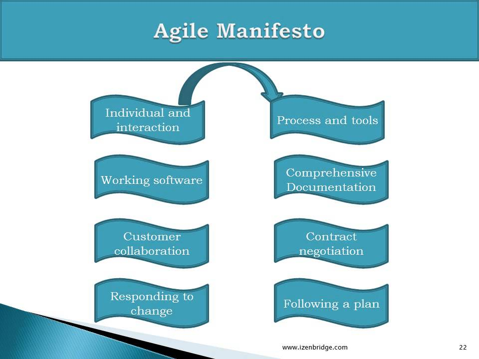 Agile Certification Pmi Acp Training Online Lesson 1 Agile