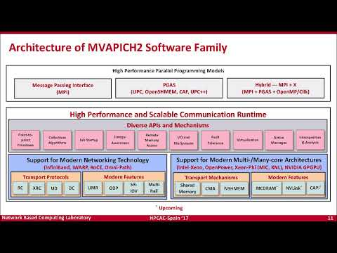 Keynote: Designing HPC, BigD & DeepL MWare for Exascale - DK Panda, The Ohio State University