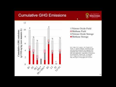 Reducing Greenhouse and Ammonia Emissions from Manure Systems