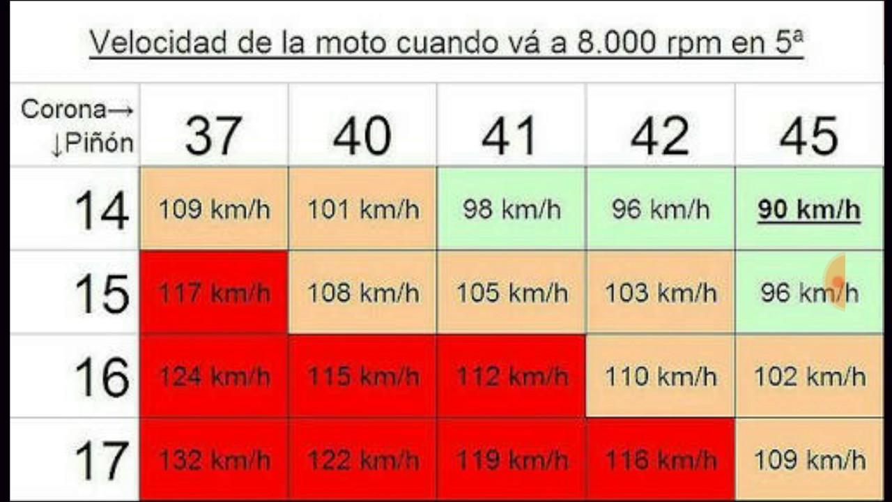TABLA DE RELACIONES ( aumentar velocidad a mi moto ) - YouTube