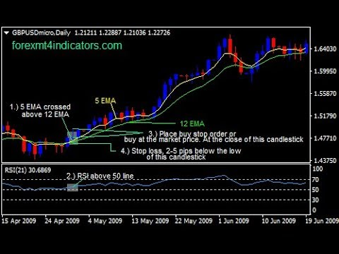 Best ema swing trading strategy forex