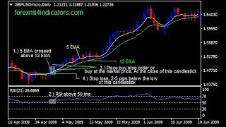 5 EMA And 12 EMA With 21 RSI Forex Swing Trading Strategy