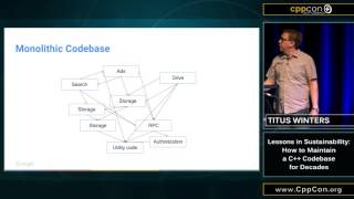 "CppCon 2015: Titus Winters ""Lessons in Sustainability..."""