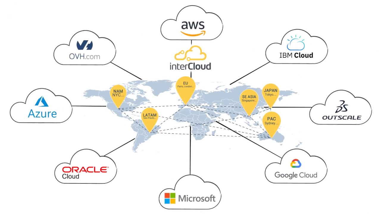 InterCloud l Get the most out of your cloud applications