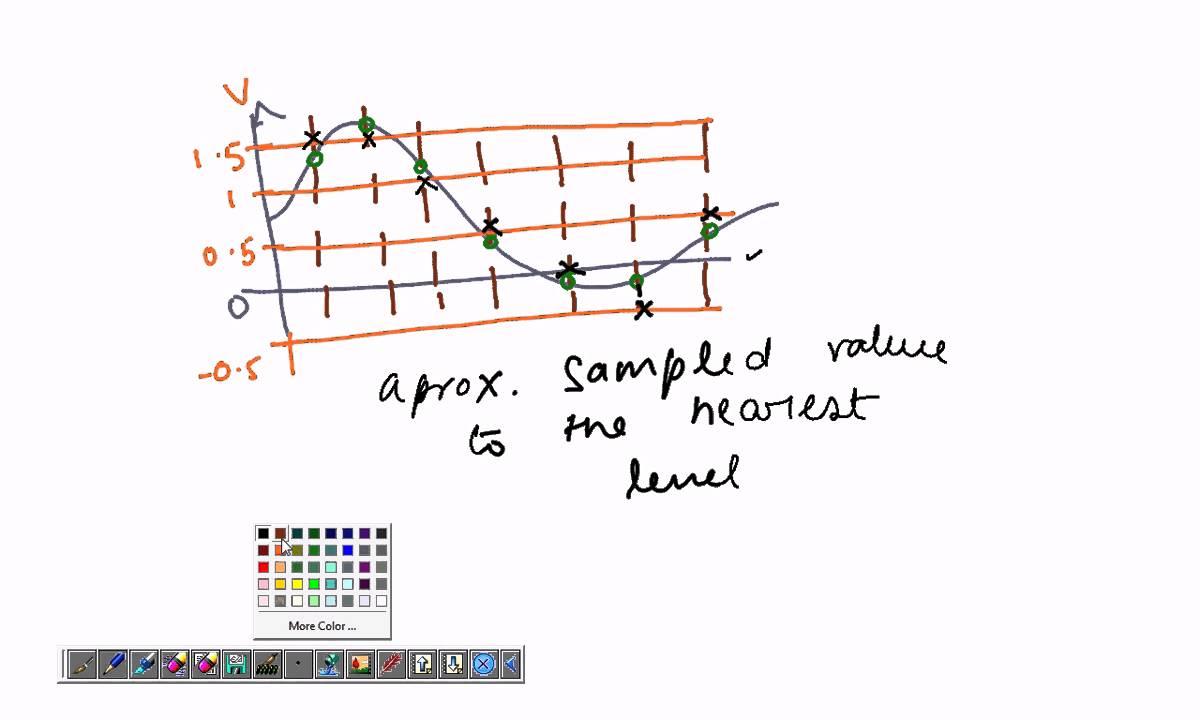 Cs 04 the basics of pulse code modulation pcm youtube ccuart Choice Image