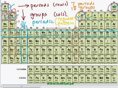 Fsc Chemistry Book2 Ch 1 Lec 1 The Modern Periodic Table Part 1