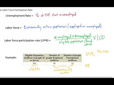 The Labor Force Participation Rate (LFPR)