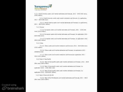 Acetic Acid Market Analysis 2012 - 2018