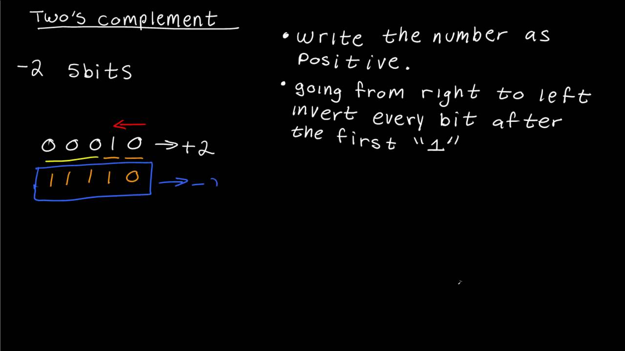 How To Represent A Negative Binary Number Using Twos Complement Coded Decimal Converter Logic Fast Method