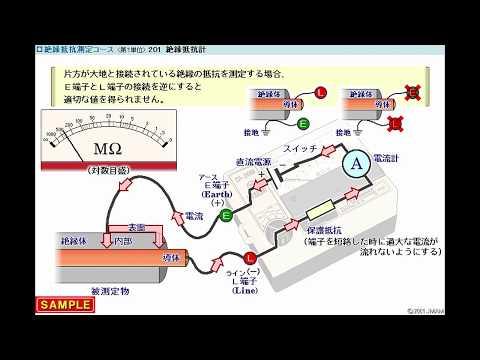 JMAM eラーニング ライブラリ 絶縁抵抗測定コース