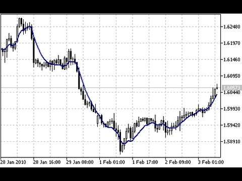 Double Exponential Moving Average Dema Indicator For Metatrader