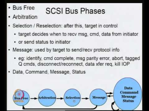 Mod-02 Lec-06 SCSI