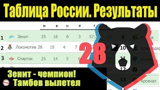Подводим итоги 28 тура чемпионата России по футболу РПЛ Результаты расписание таблица