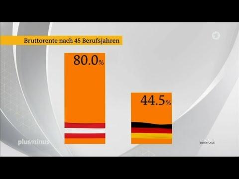 Die Renten in Österreich – Vorbild für Deutschland? 08.03.2017 Plusminus - Bananenrepublik