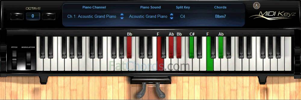 Bbm Piano Chord Gallery Chord Guitar Finger Position