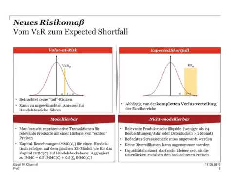 German Basel IV-Channel, Revised Market Risk Framework-IMA,17.Juni 2016