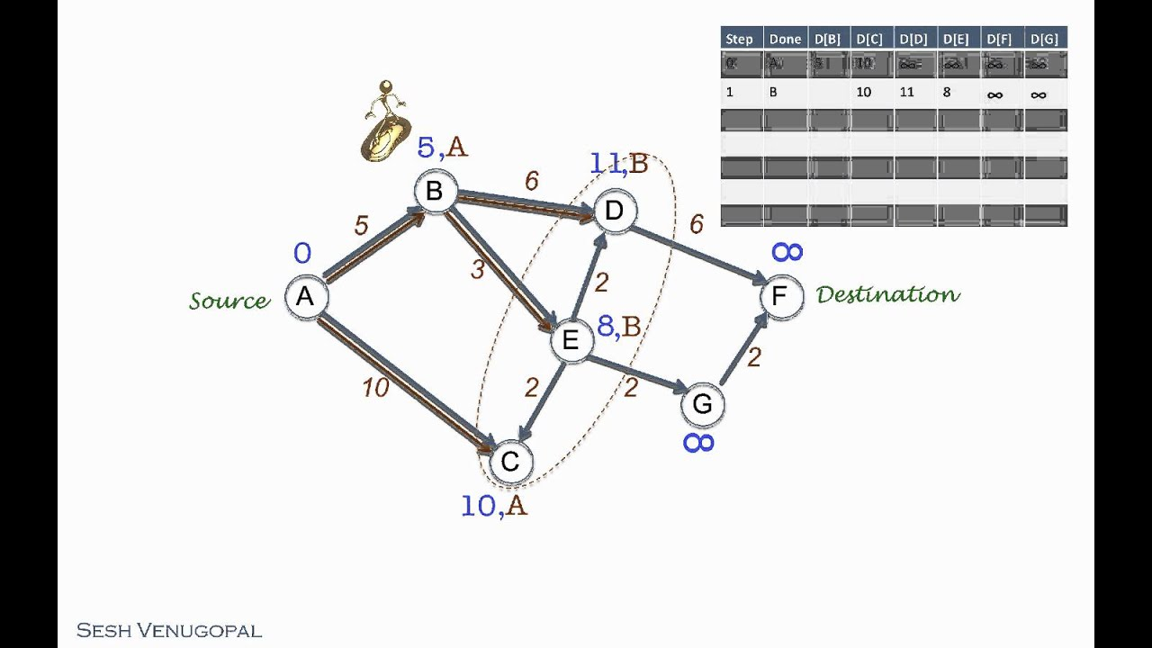 Maxresdefault further Graph as well Maxresdefault as well Figure Dijkstra further plex And Social  work Analysis In Python. on dijkstra shortest path algorithm